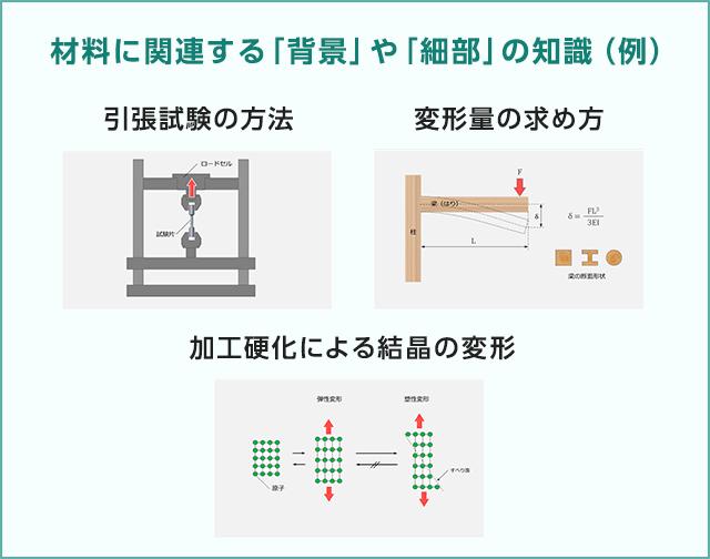 材料に関連する「背景」や「細部」の知識(例)
