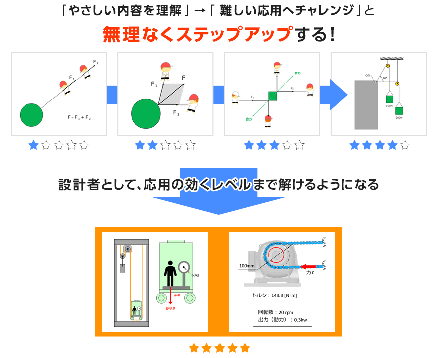 「 やさしい内容を理解 」→「 難しい応用へチャレンジ 」
