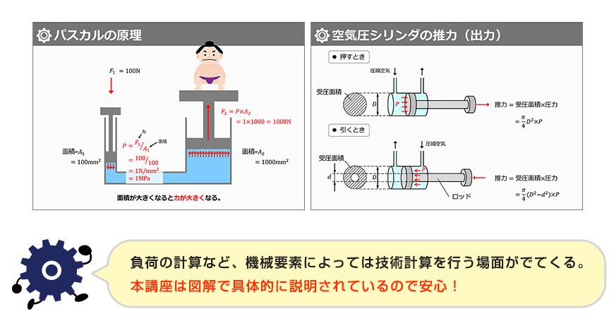 強度計算など、機械要素によっては技術計算を行う場面がでてくる。本講座は図解で具体的に説明されているので安心!