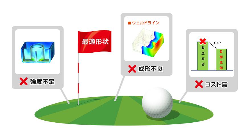 ゴルフに例えると