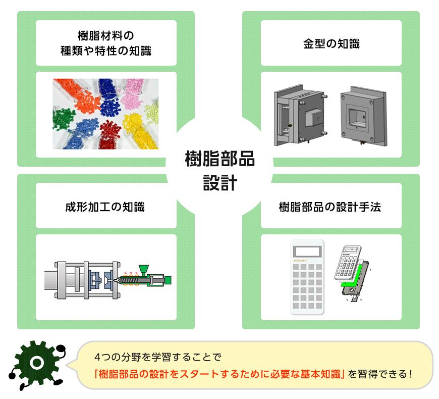 4つの分野を学習することで「樹脂部品の設計をスタートするために必要な基本知識」を習得できる!